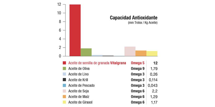 Aceite Vitalgrana Omega 5 posee mayor capacidad antioxidante frente a otros aceites