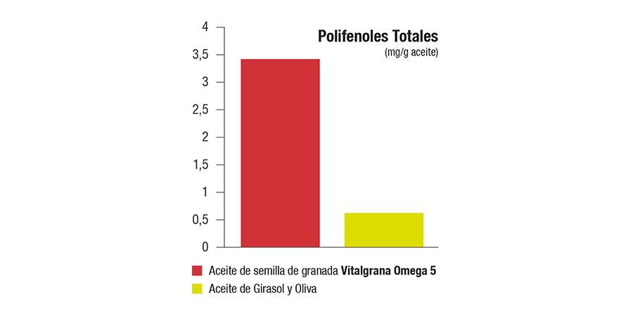 Aceite de semilla de granada posee mayor concentración de polifenoles